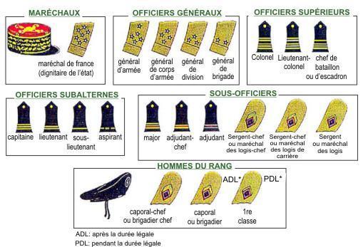 Quels sont les grades militaires ?